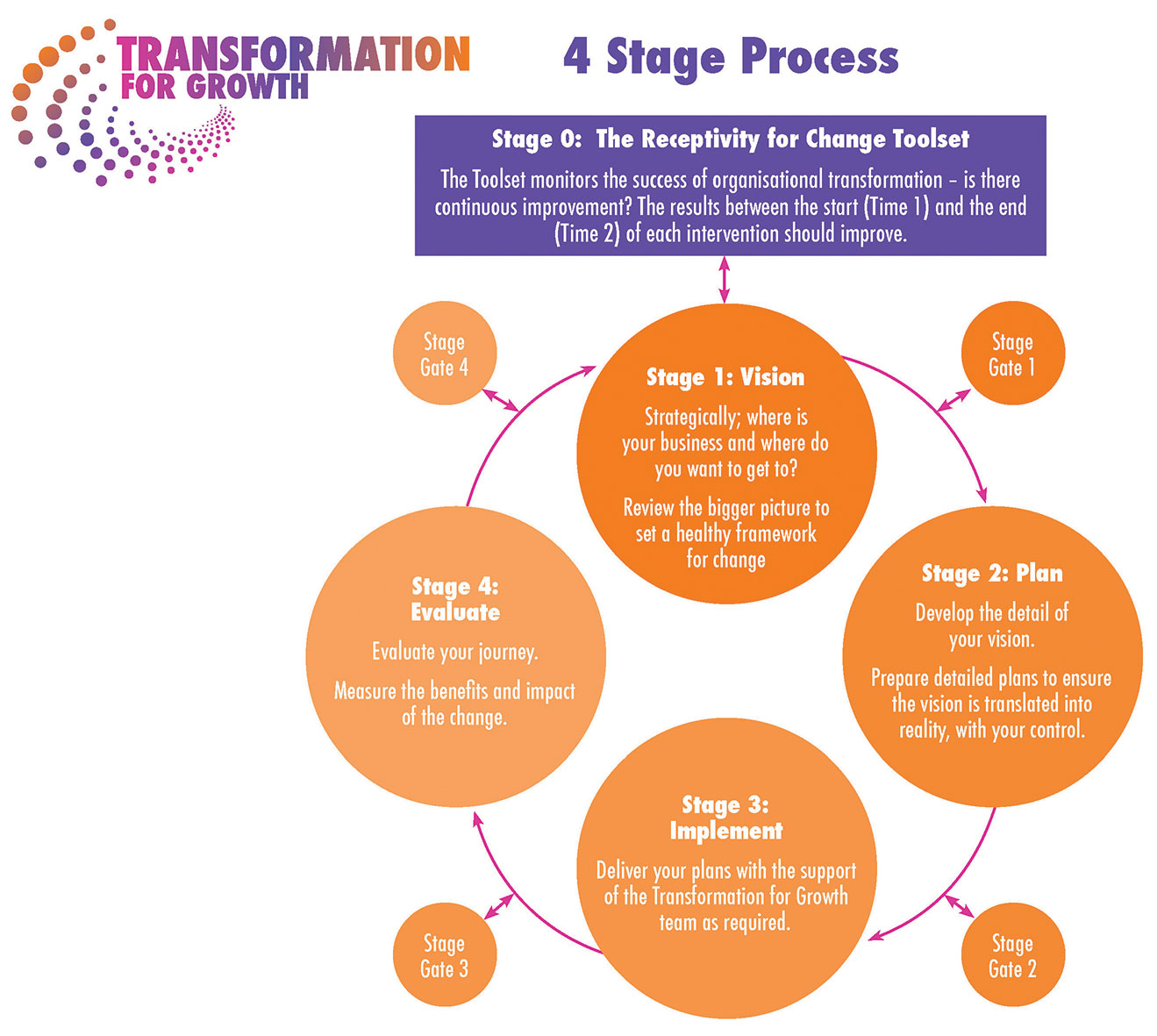 4 Stage Process